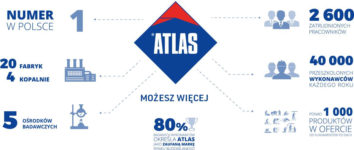 ATLAS - MARKA budowlana ROKU